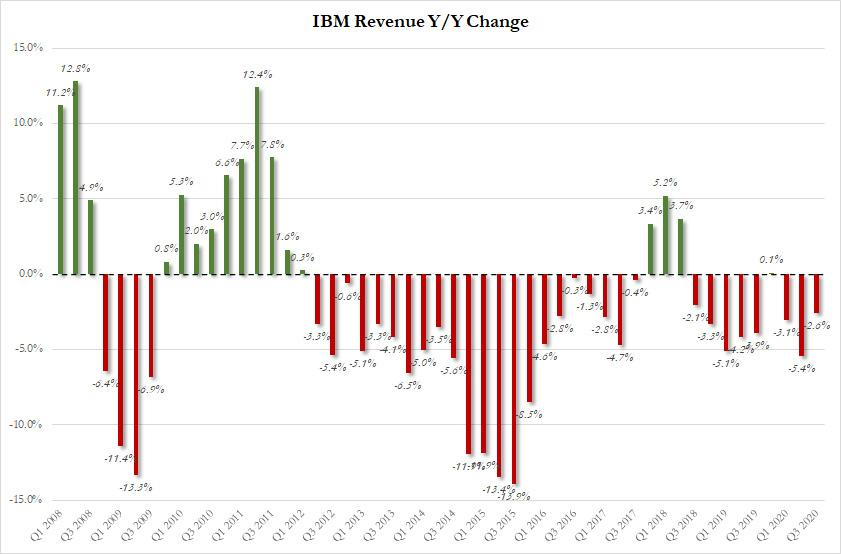 IBM Reports Lowest Revenue This Century, Slowdown In Cloud, And Another Grotesque EPS Fudge