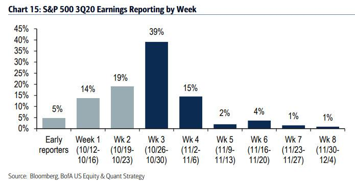 "Stock Reactions To Q3 Earnings ""Smack Of The Tech Bubble"""