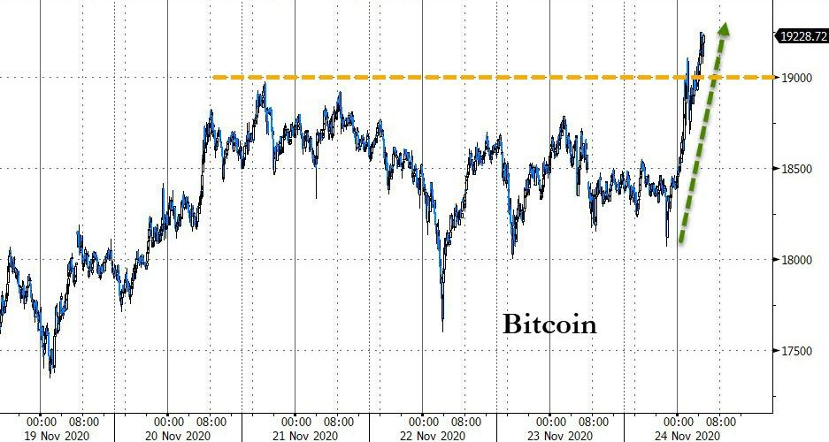 Whale Accumulation Sends Bitcoin Above $19,000 As Gold Tumbles