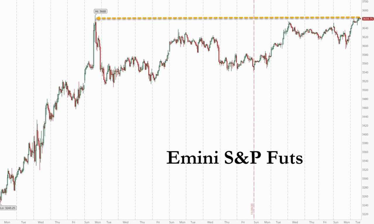 Futures Soar Just Shy Of Record Highs As Meltup Returns Ahead Of Powell Hearing