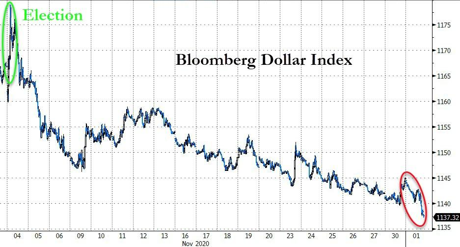 Gold, Stocks, & Bond Yields Surge As Dollar Purge Continues