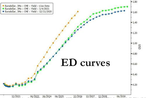 "Eurodollar Curve Chaos As Fed Does ""Full 360 Degree"" In Tapering Debate"