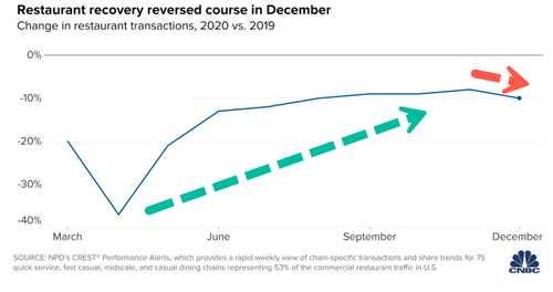 Restaurant Chain Transactions Tumble In December As Recovery Stalls