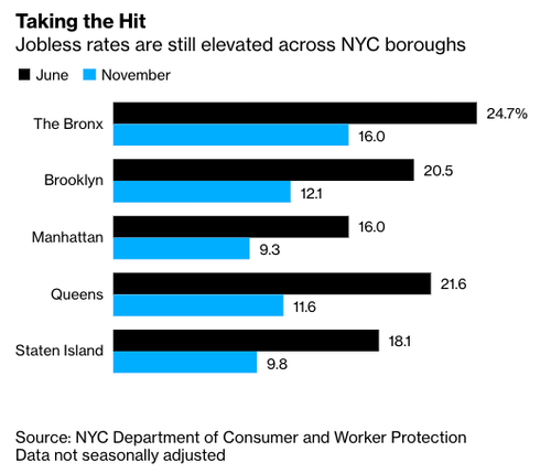"""Tough Months Ahead"" - NYC's Lackluster Recovery Continues To Decimate Businesses And Livelihoods"
