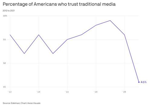Trust In The Media Hits An All-Time Low In New Polling