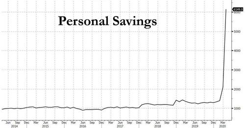 US Economy Set To Overheat As Households Are Flooded With $2 Trillion In Excess Savings