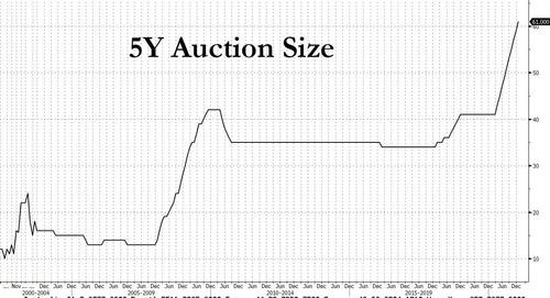 Subpar 5Y Auction Sells Another Record Batch Of Debt