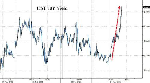 Stocks Slammed As Treasury Yields Explode Higher
