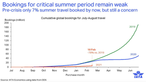 "​​​​​​​IATA Revises Forecast, Warns Summer Air Travel Will ""Remain Weak"""