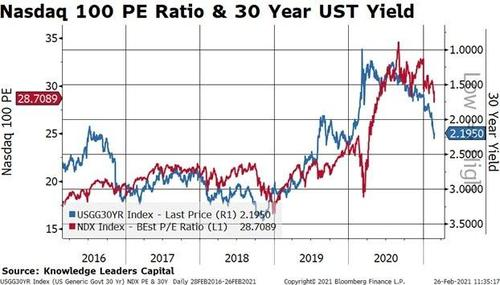 Rising Rates And/Or Inflation Are Not A Friend Of Tech Stocks