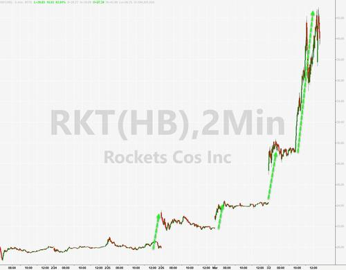 "Rocket Blast Off In Massive Gamma, Short Squeeze Forcing Another ""Hedge Fund VIP"" Liquidation"