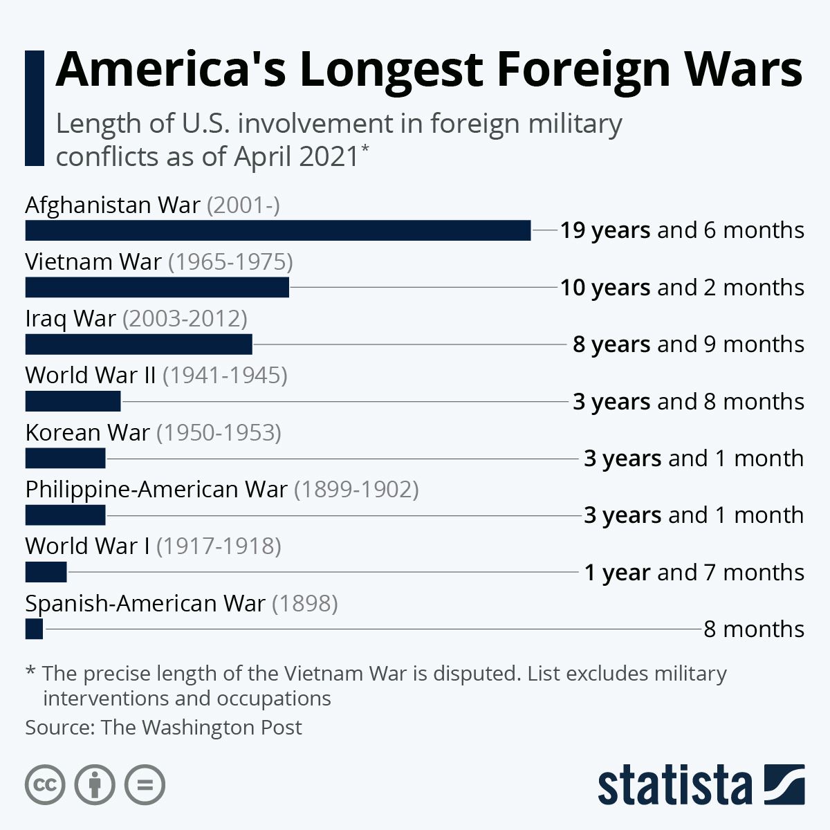 Visualizing America's Longest Foreign Wars