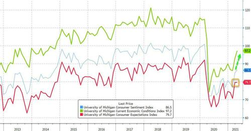 UMich Sentiment Disappoints In April, Inflation Expectations Spike To 9-Year High