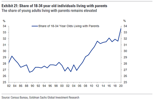 Record 33% Of Young Americans Living With Parents
