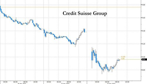 "Credit Suisse Surprises With $2 Billion Capital Raise, Still Has Exposure To Archegos In ""Three Distinct Positions"""