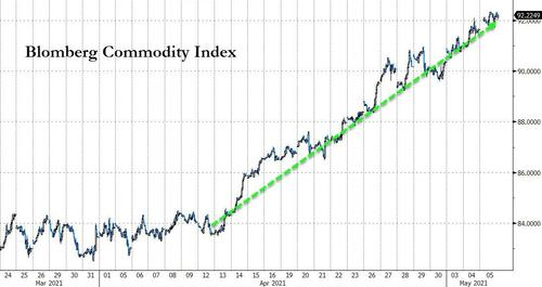 Commodity Chaos Continues, Stocks Refuse To Bounce After Janet's Jolt