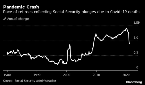 "Number Of Seniors Tapping Social Security Plummets As ""Excess Deaths"" Spike During Pandemic"