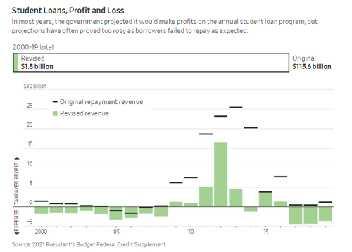 So It Looks Like Nationalizing Student Loans Has Simply Turned Into One Giant Ponzi Scheme